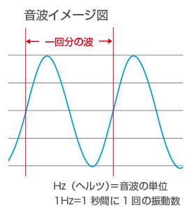 音波イメージ図