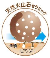 天然火山石セラミック